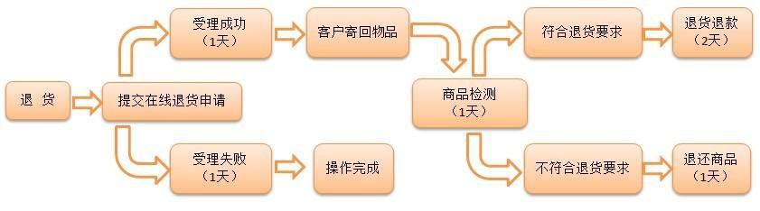 Odoo CMS - 大图
